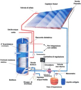 solare termico circolazione forzata[1]